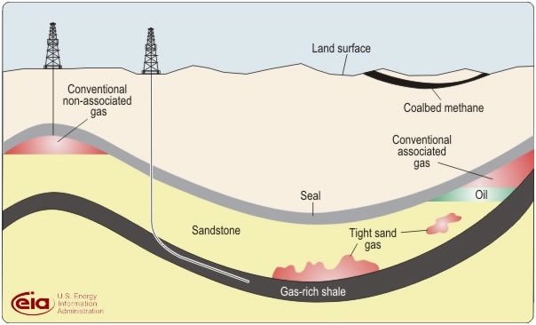 Extraccion del Shale Gas