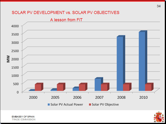 Spanish solar PV development vs objective