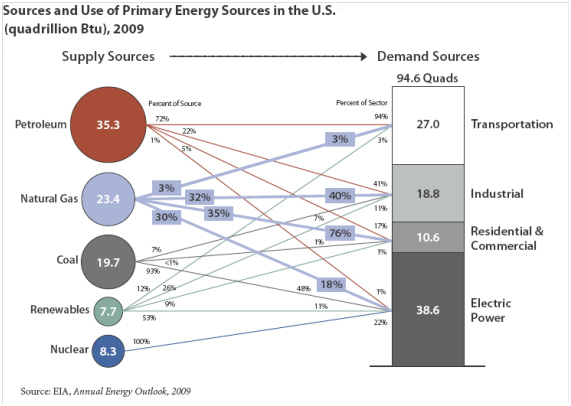 Sources and Use of Primary Energy in the US