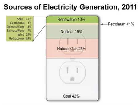 US Sources of Electricity Generation