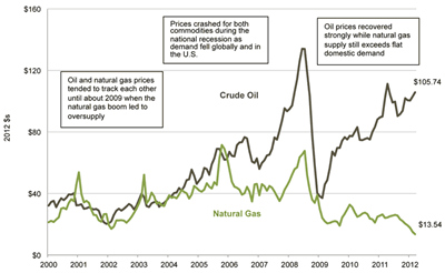 US Natural Gas and Oil price evolution