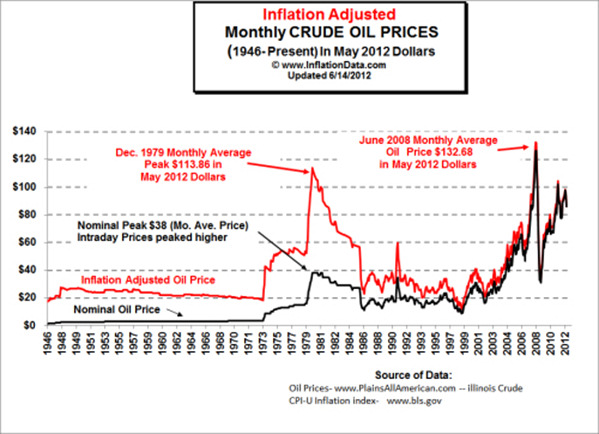 History of oil prices without inflation