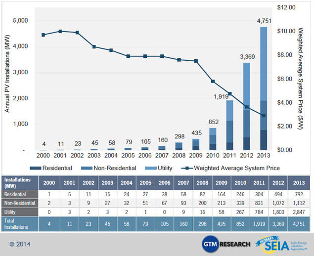 Solar Power in the US